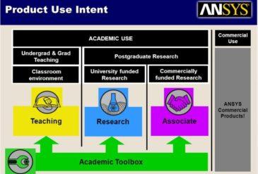 Ansys Academic | Niha Solutions